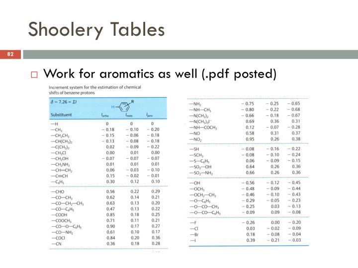 Shoolery Tables