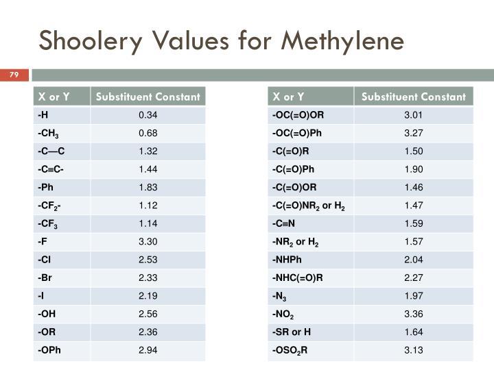Shoolery Values for Methylene