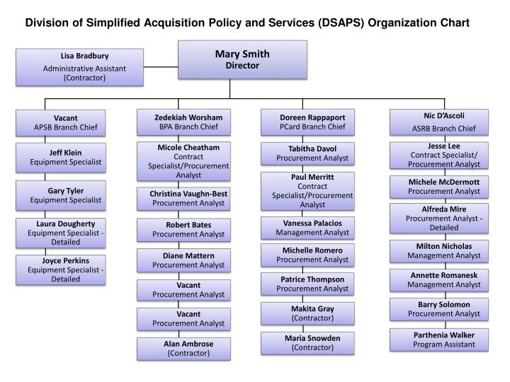 Division of simplified acquisition policy and services dsaps organization chart