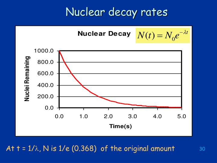 Nuclear decay rates