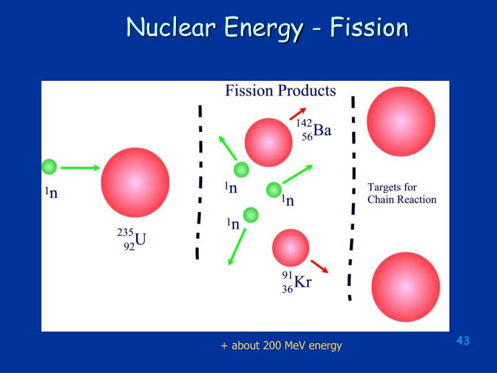 Nuclear Energy - Fission