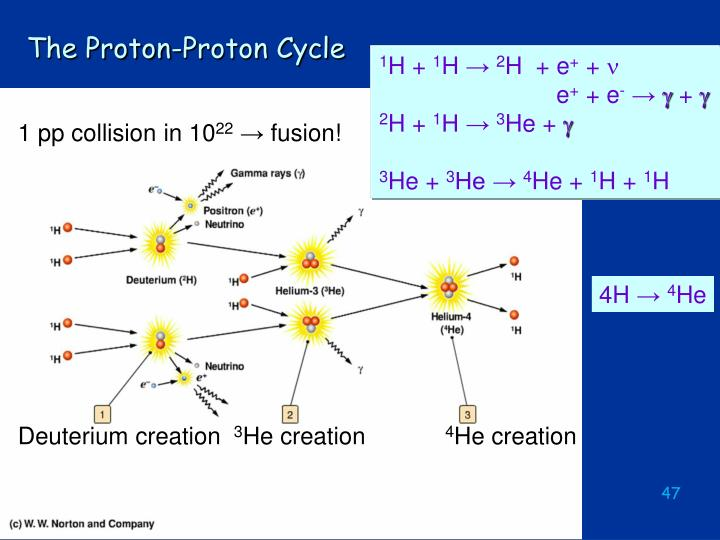 The Proton-Proton Cycle
