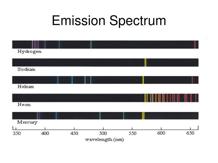 Emission Spectrum