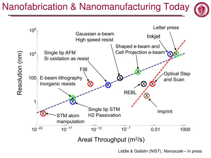 Nanofabrication &