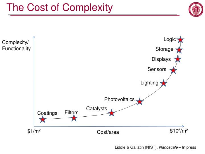 The Cost of Complexity