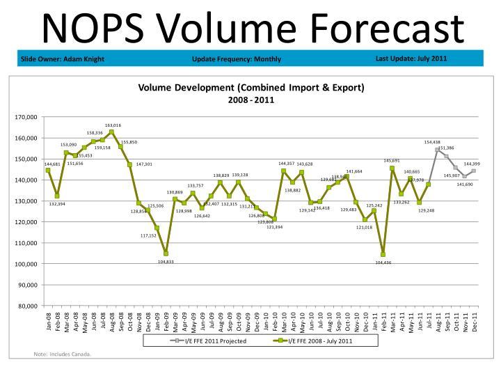 NOPS Volume Forecast