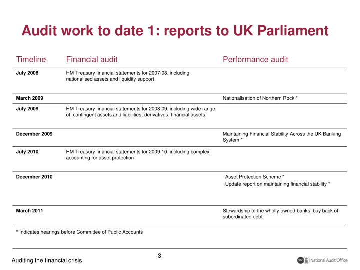 Audit work to date 1: reports to UK Parliament