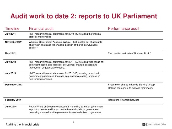 Audit work to date 2: reports to UK Parliament