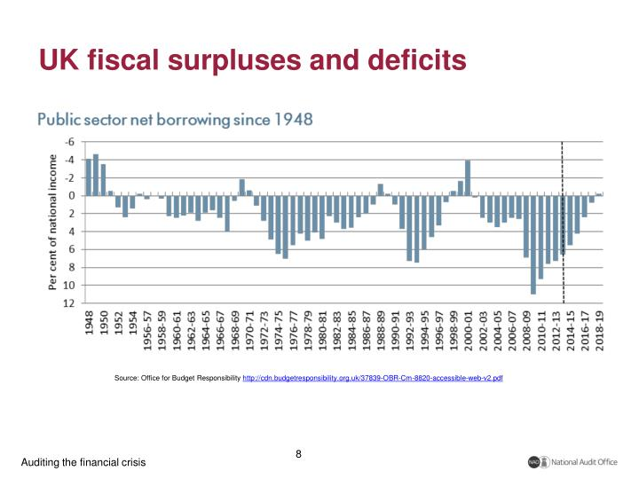 UK fiscal surpluses and deficits