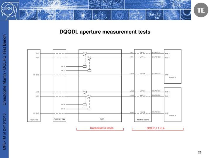 DQQDL aperture measurement tests