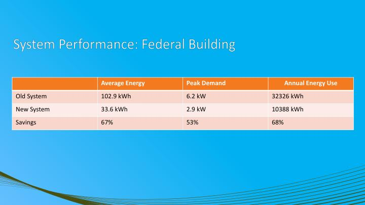 System Performance: Federal Building