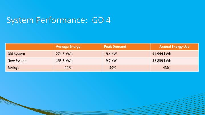 System Performance:  GO 4