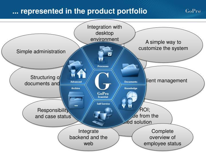 ... represented in the product portfolio