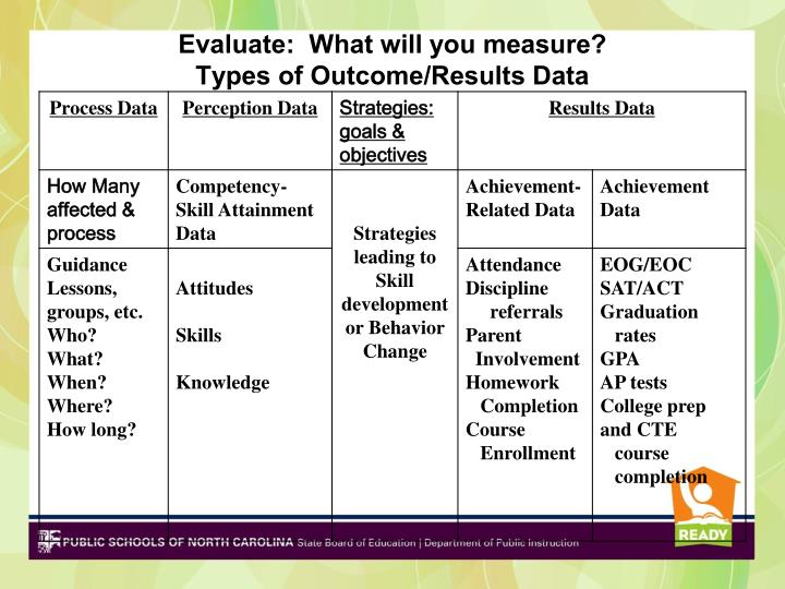 Evaluate:  What will you measure?