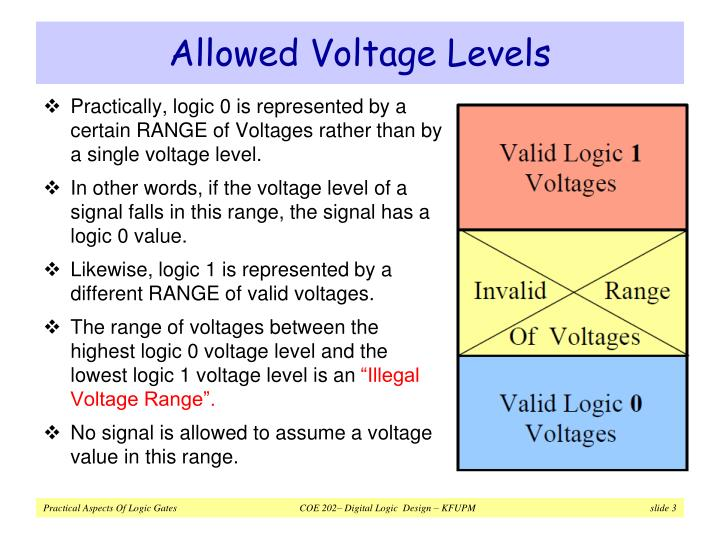 Allowed voltage levels