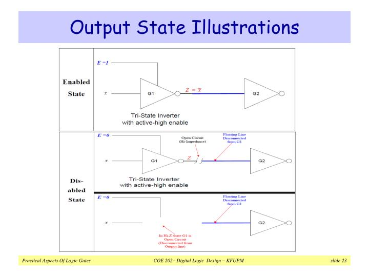Output State Illustrations