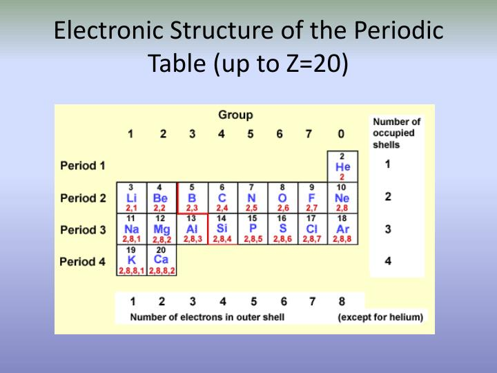 Ppt electron arrangement powerpoint presentation id for 1 20 periodic table