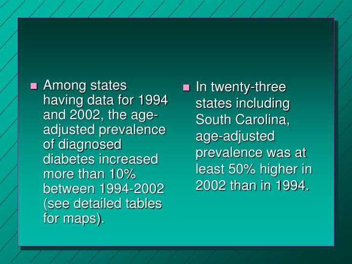 Among states having data for 1994 and 2002, the age-adjusted prevalence of diagnosed diabetes increased more than 10% between 1994-2002 (see detailed tables for maps).