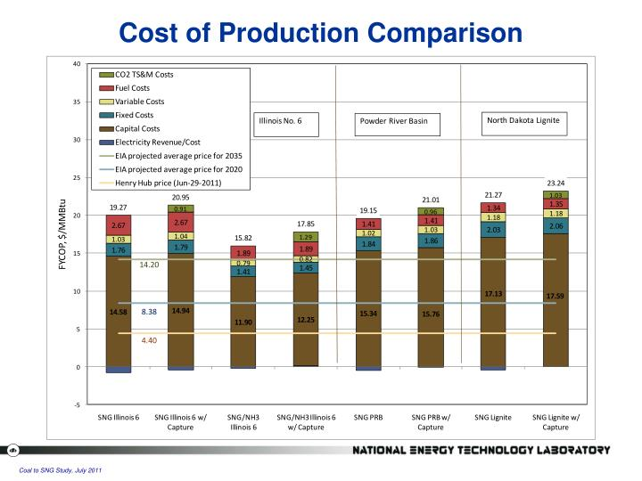 Cost of Production Comparison