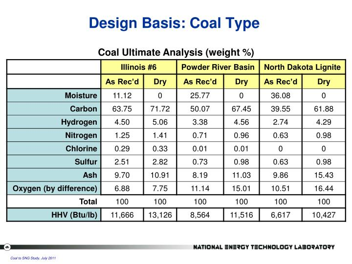 Design Basis: Coal Type