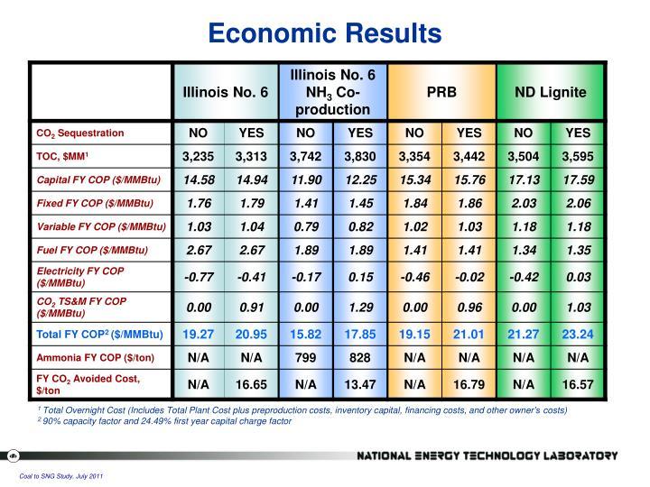 Economic Results