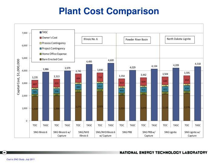 Plant Cost Comparison