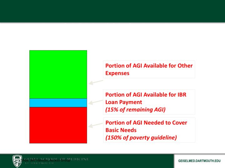 Portion of AGI Available for Loan Payment in IBR