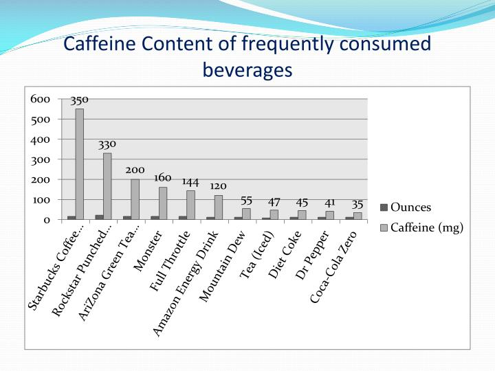 Caffeine Content of frequently consumed beverages