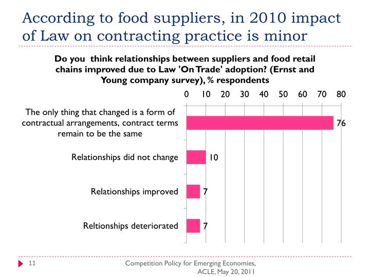 According to food suppliers, in 2010 impact of Law on contracting practice is minor