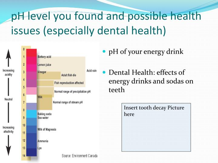 pH level you found and possible health issues (especially dental health)