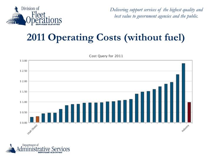 2011 Operating Costs (without fuel)