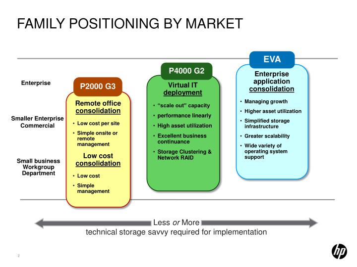 Family positioning by market
