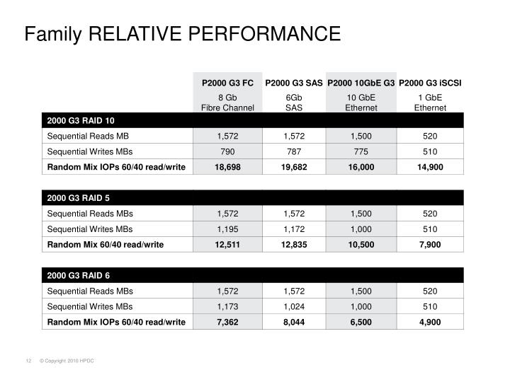 Family RELATIVE PERFORMANCE