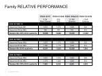 family relative performance