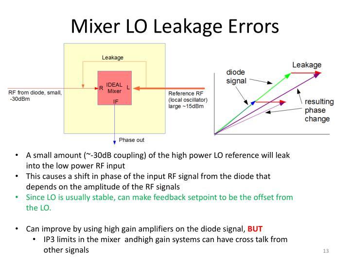 Mixer LO Leakage Errors