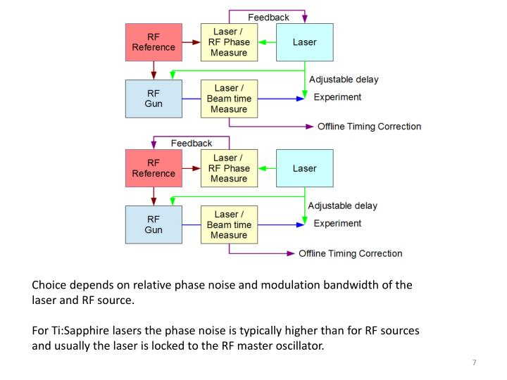 Choice depends on relative phase noise and modulation bandwidth of the laser and RF source.