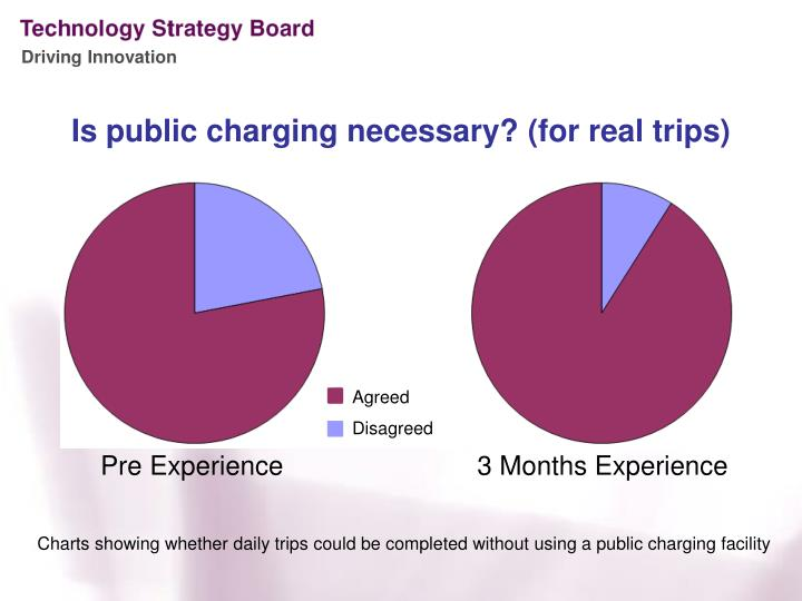 Is public charging necessary