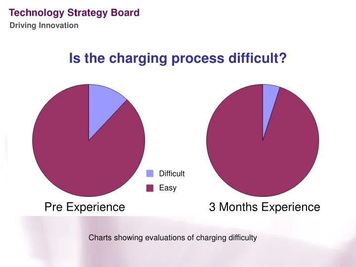 Is the charging process difficult