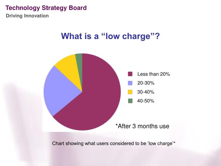 "What is a ""low charge""?"