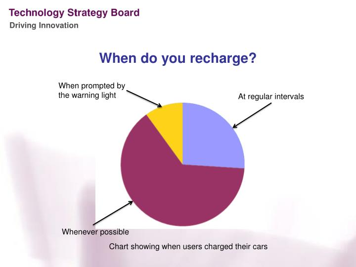 When do you recharge?