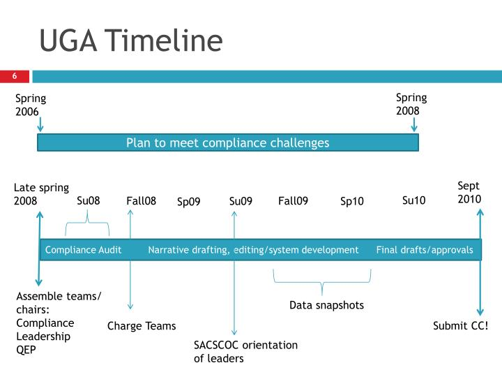 UGA Timeline