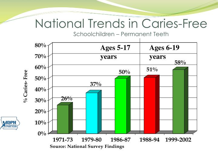 National Trends in Caries-Free