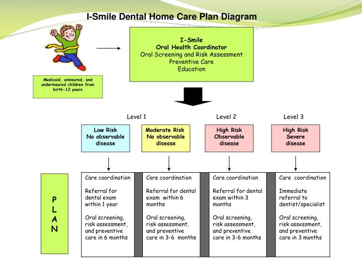 I-Smile Dental Home Care Plan Diagram