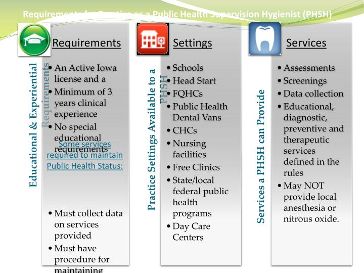 Requirements for Practice as a Public Health Supervision Hygienist (PHSH)