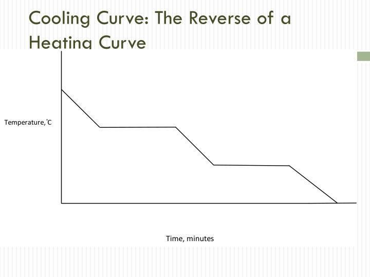 Cooling Curve: The Reverse of a Heating Curve