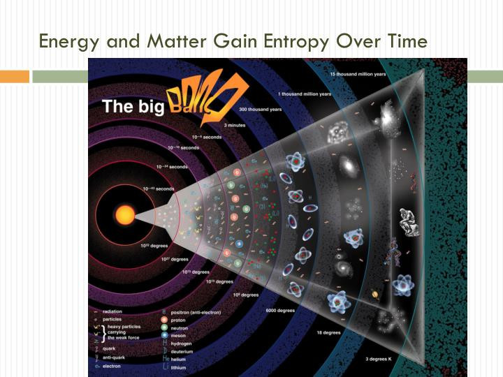 Energy and Matter Gain Entropy Over Time