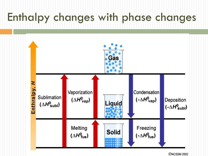 Enthalpy changes with phase changes