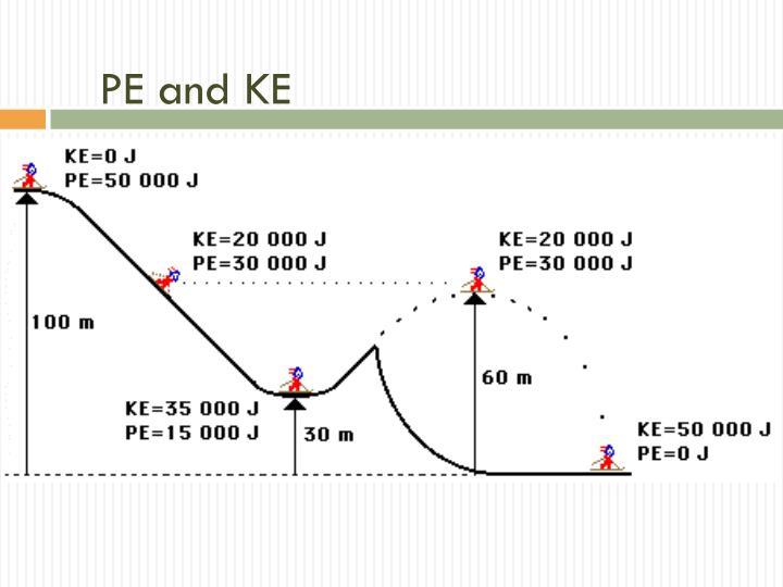 PE and KE