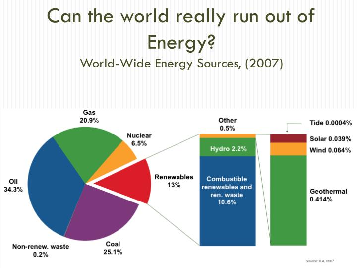 Can the world really run out of Energy?
