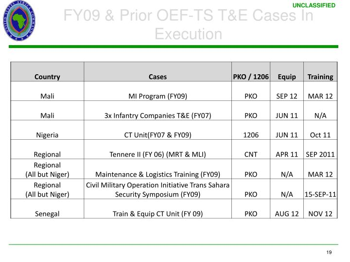 FY09 & Prior OEF-TS T&E Cases In Execution